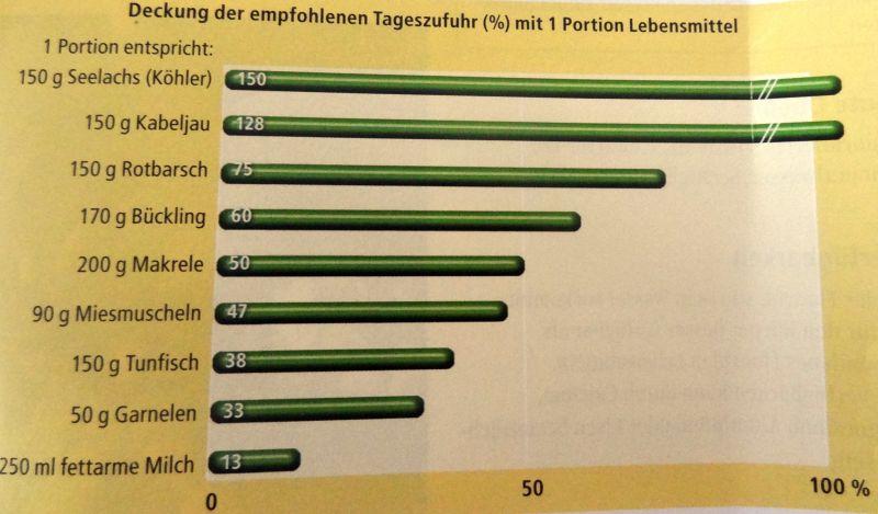 Datenquelle: siehe Literaturangaben (aid 2013, S. 71)