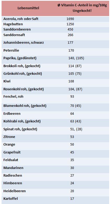Datenquelle: Konopka 2012,S. 87)